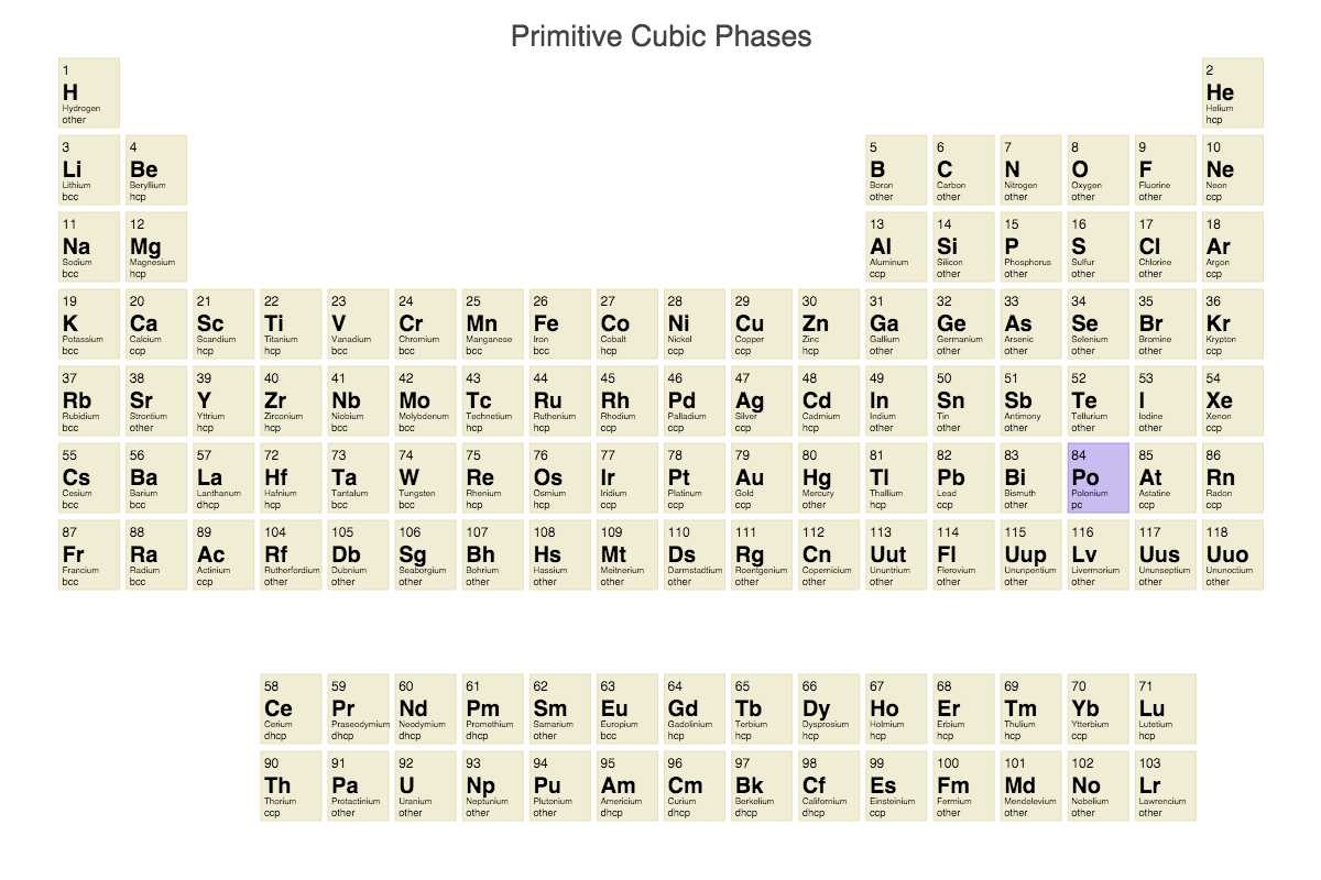 Polonium chemical structure periodic table of elements showing all the elemental structures that prefer a primitive cubic structure type gamestrikefo Choice Image
